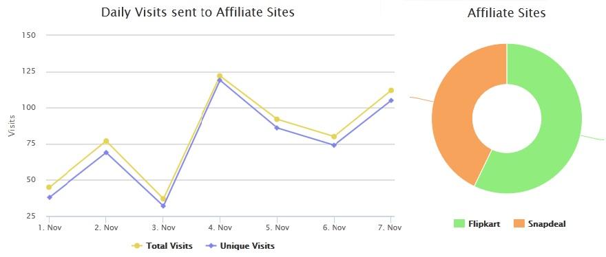 affiliates reporting tool